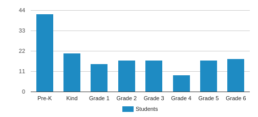 Covenant Christian School Student By Grade