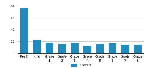 Walnut Creek Christian Academy Student By Grade