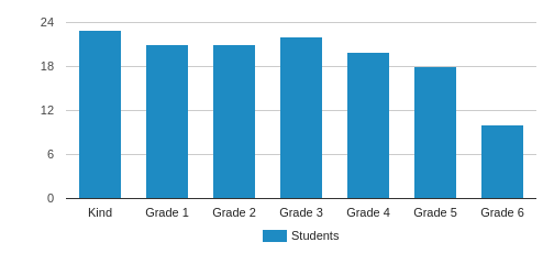 Westland School Student By Grade