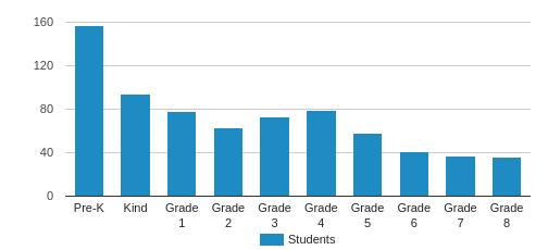 International School of Denver Student By Grade