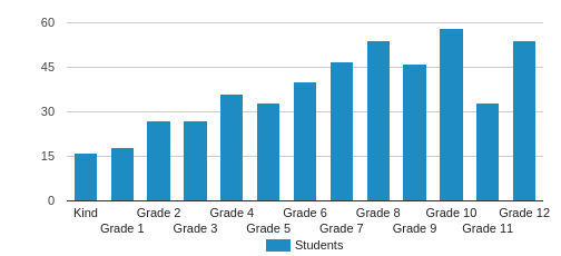 Cornerstone Preparatory Academy Student By Grade