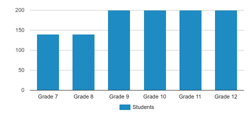 Marist School Student By Grade