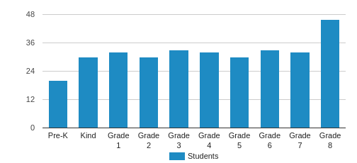 St. John The Evangelist School Student By Grade