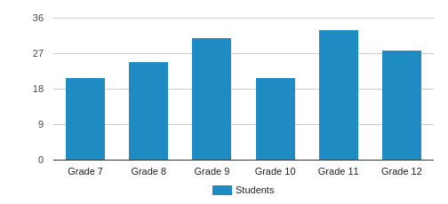 Illinois Lutheran High School Student By Grade