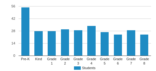 St Thomas The Apostle School Student By Grade