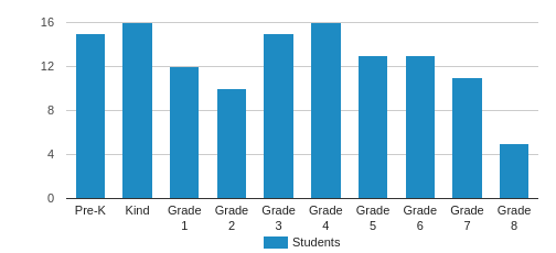 Visitation Catholic School Student By Grade