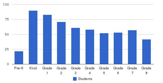 Evansville Christian School Students by Grade