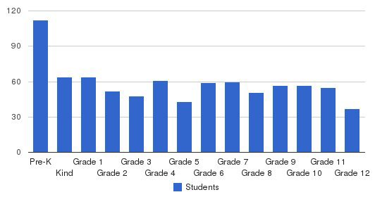 Christian Academy of Indiana Students by Grade