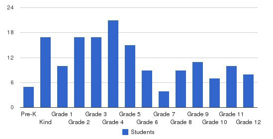 Harlan Christian School Students by Grade
