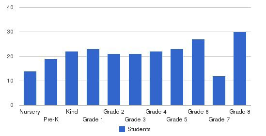 Holy Redeemer School Students by Grade