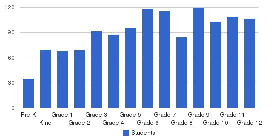 Little Rock Christian Academy Students by Grade