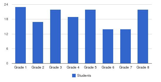 Nativity Of Our Savior School Students by Grade