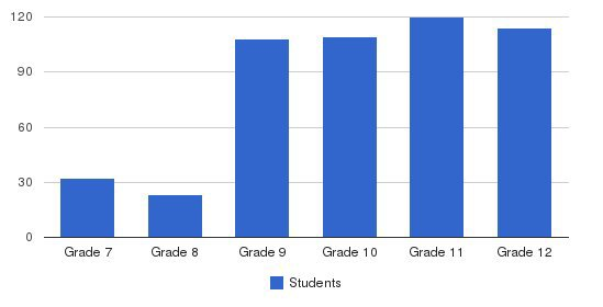 Our Lady Of Providence Jr-sr High School Students by Grade