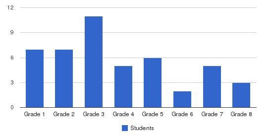 Pleasant Acres School Students by Grade