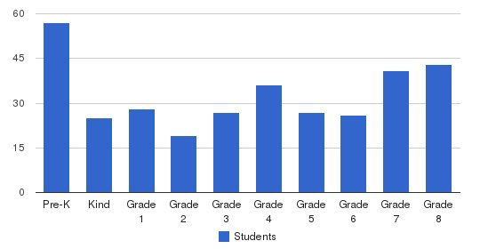 Resurrection Elementary School Students by Grade