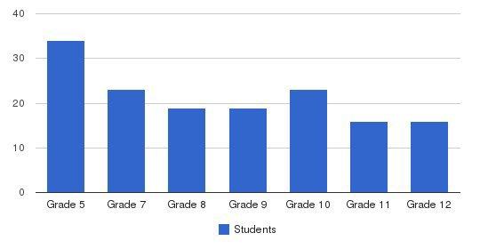 Seton Catholic High School Students by Grade