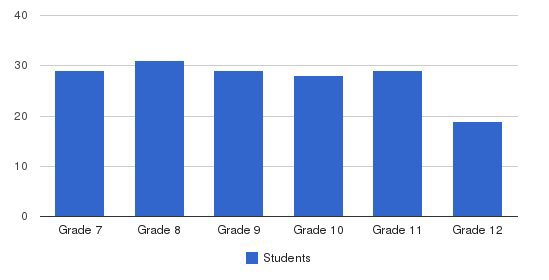 Shawe Memorial Jr-sr High School Students by Grade