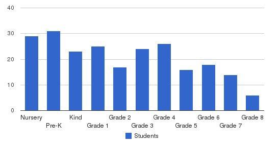 St Joan Of Arc School Students by Grade