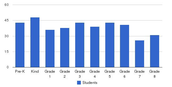 St. John Evangelist Catholic School Students by Grade