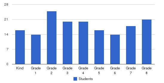 St. Jude Elementary School Students by Grade