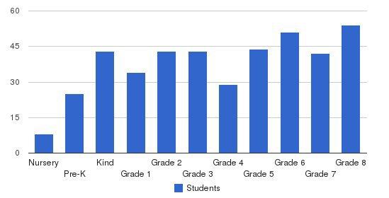 St. Matthew Catholic School Students by Grade