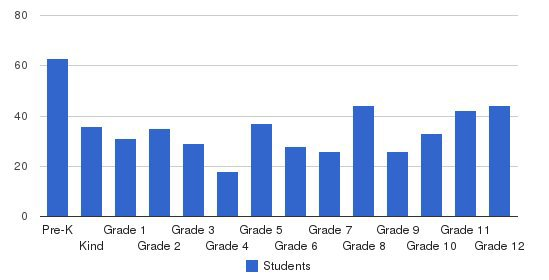 Fort Dale Academy Students by Grade