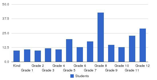 Los Angeles Adventist Academy Students by Grade