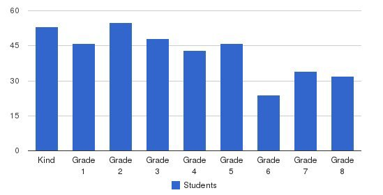 St Paul Catholic School Students by Grade