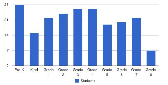 St. Rita Catholic School Students by Grade