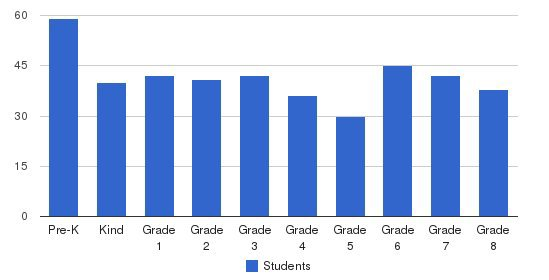 Sycamore School Students by Grade