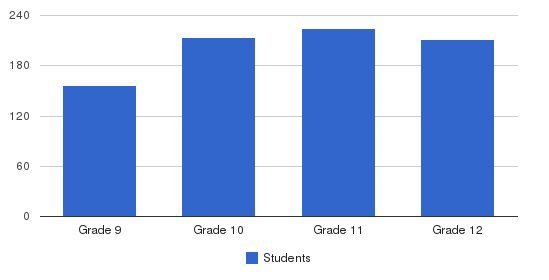 Culver Academies Students by Grade