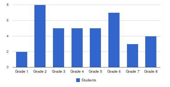 Woodside School Students by Grade