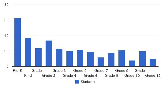 Ankeny Christian Academy Students by Grade
