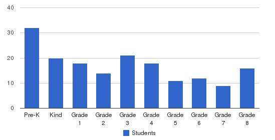 Central Lutheran School Students by Grade