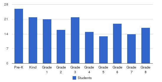 Hull Christian School Students by Grade