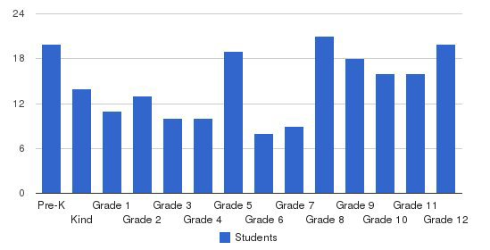 Maharishi School Of Enlightenment Students by Grade