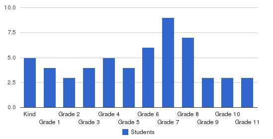 North Iowa Christian School Students by Grade