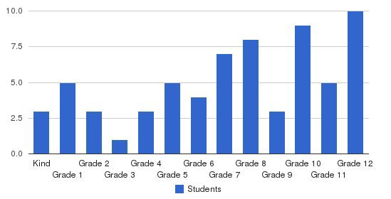 Pathway Christian School Students by Grade