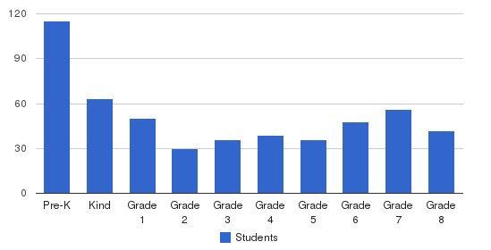 Pella Christian Grade School Students by Grade