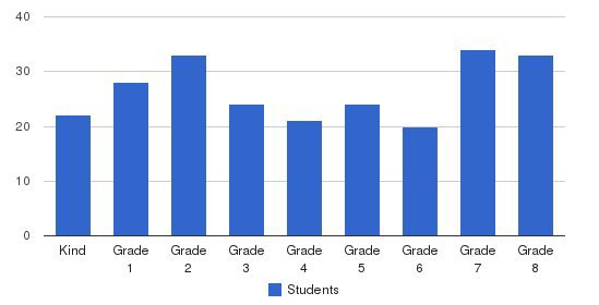 The Wesley School Students by Grade