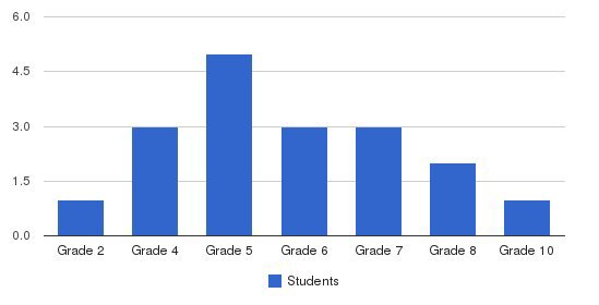 Tipton Christian Academy Students by Grade