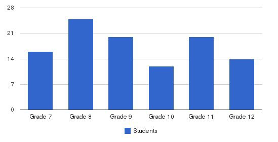 Bishop Seabury Academy Students by Grade