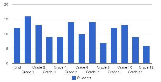 Veritas Christian School Students by Grade