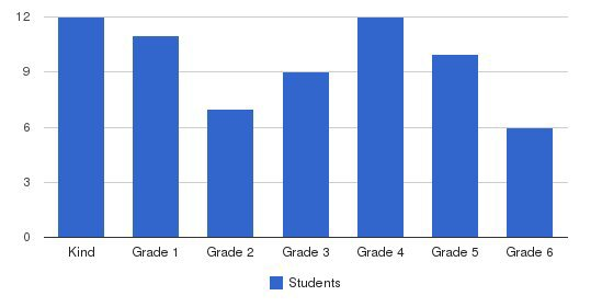The Islamic Edu School Students by Grade