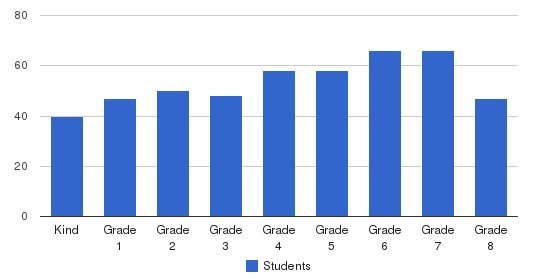 Most Pure Heart Of Mary School Students by Grade