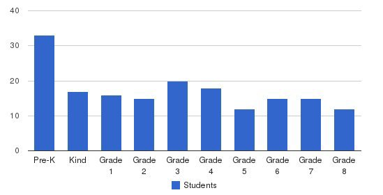St. Mary Catholic School Students by Grade