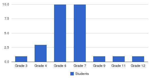 Beulah Mt Christian Academy Students by Grade