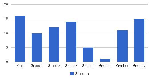 Eastside Christian Academy Students by Grade