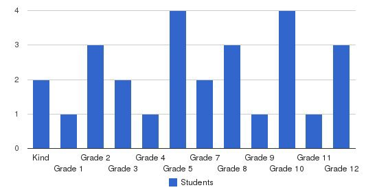 South Bay Christian Academy Students by Grade