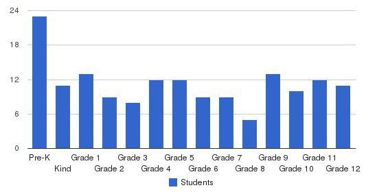 June Buchanan School Students by Grade